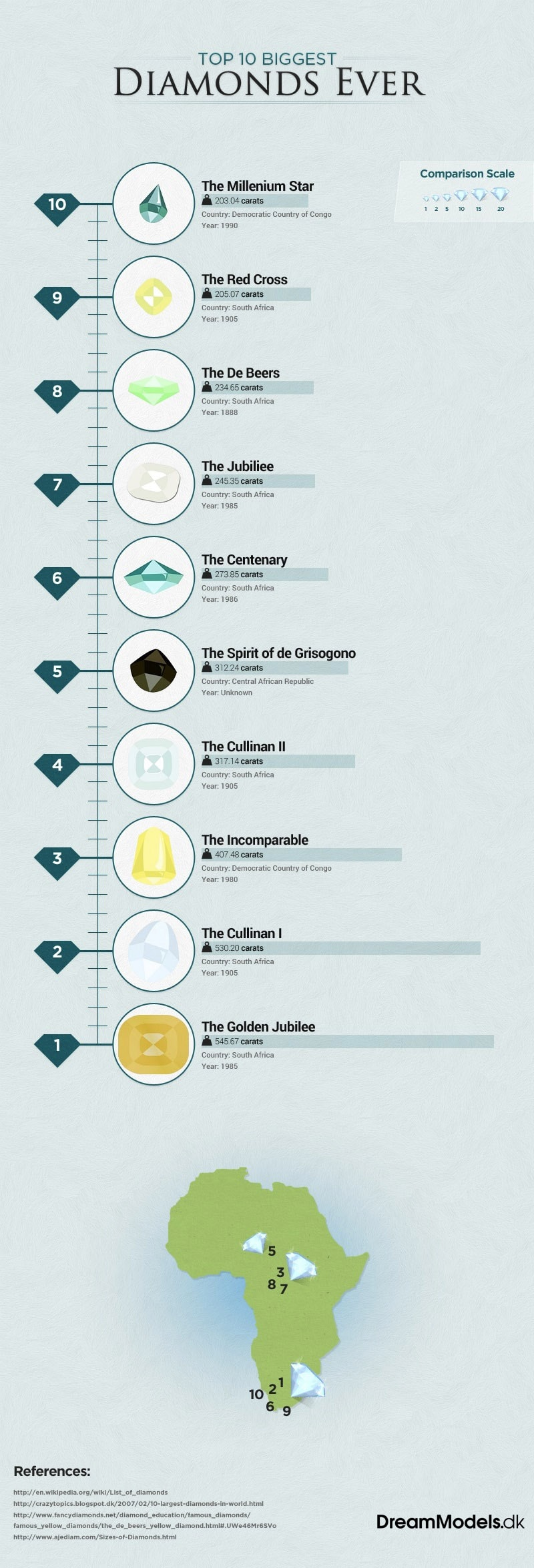 De 10 største diamanter nogensinde