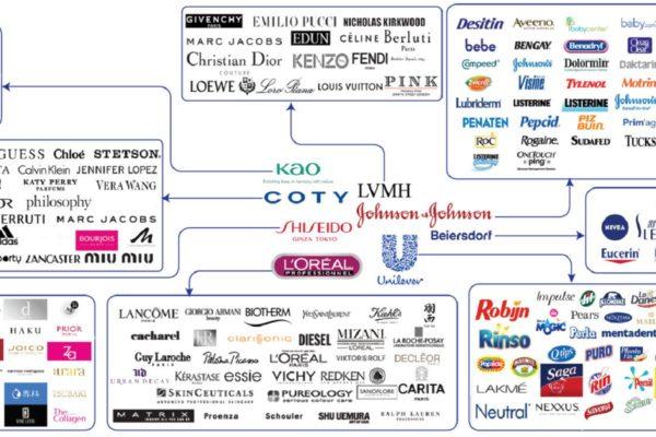 8 firmaer ejer alle de kendte makeup og parfume mærker